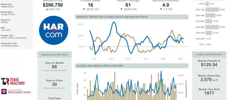June 2020 Market Statistics – Energy Corridor