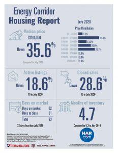 Energy Corridor home sales statistics July 2020