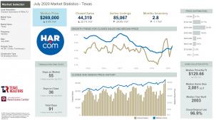 July 2020 Market Statistics – Energy Corridor