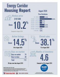 Energy Corridor home sales statistics August 2020