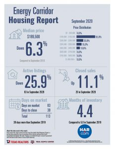 Energy Corridor home sales statistics September 2020