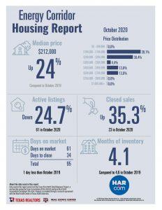 Energy Corridor home sales statistics October 2020