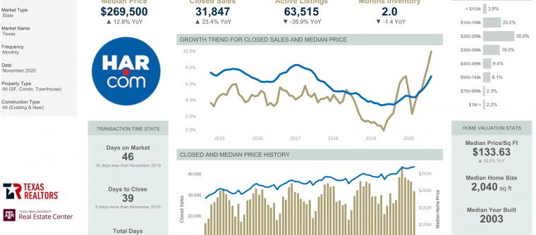 November 2020 Market Statistics – Energy Corridor