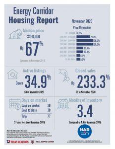 Energy Corridor home sale statistics November 2020