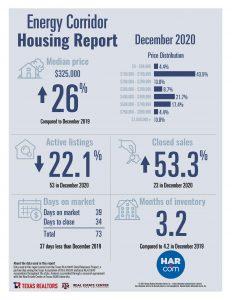 Energy Corridor home sale statistics December 2020