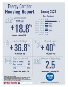 Energy Corridor home sale statistics January 2021