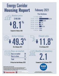 Energy Corridor home sale statistics February 2021
