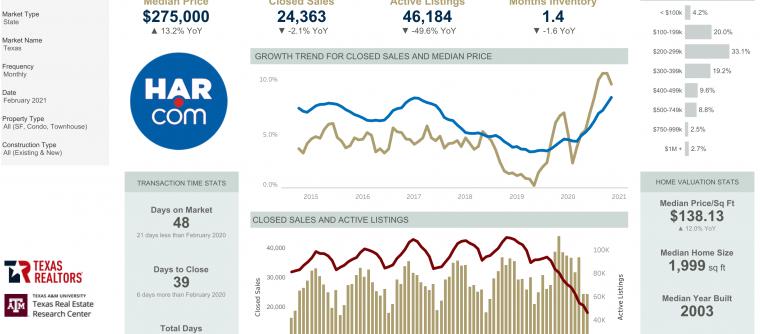 February 2021 Market Statistics – Energy Corridor