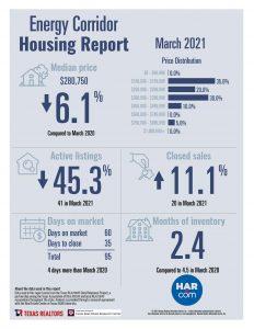 Energy Corridor home sale statistics March 2021
