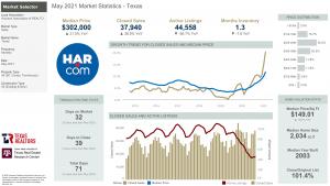 May 2021 Market Statistics – Energy Corridor