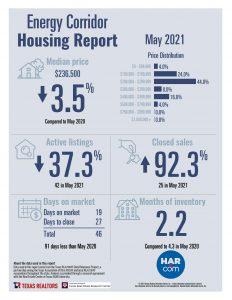 Energy Corridor home sale statistics May 2021