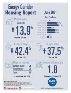 Energy Corridor home sale statistics June 2021