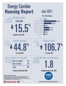 Energy Corridor home sale statistics July 2021