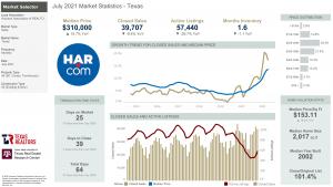July 2021 Market Statistics – Energy Corridor