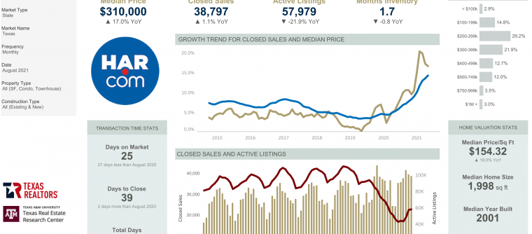 August 2021 Market Statistics – Energy Corridor