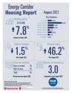 Energy Corridor home sale statistics August 2021